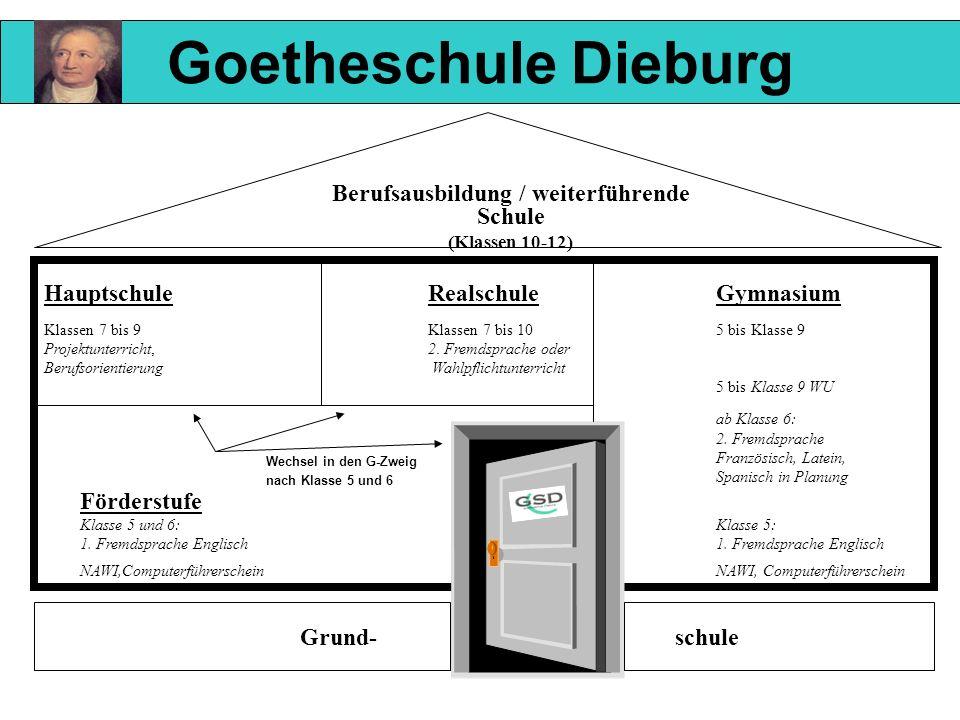 Goetheschule Dieburg Berufsausbildung / weiterführende Schule (Klassen 10-12) HauptschuleRealschule Gymnasium Klassen 7 bis 9Klassen 7 bis 105 bis Kla