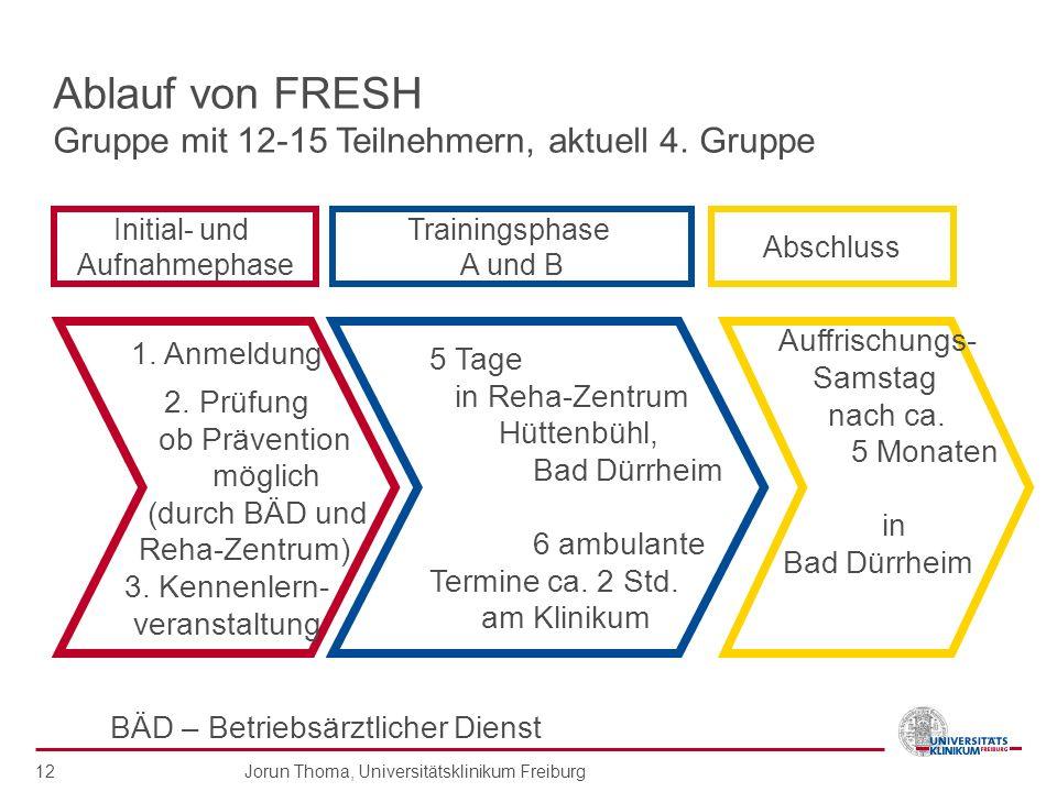 Jorun Thoma, Universitätsklinikum Freiburg 12 Ablauf von FRESH Gruppe mit 12-15 Teilnehmern, aktuell 4. Gruppe 1. Anmeldung 2. Prüfung ob Prävention m