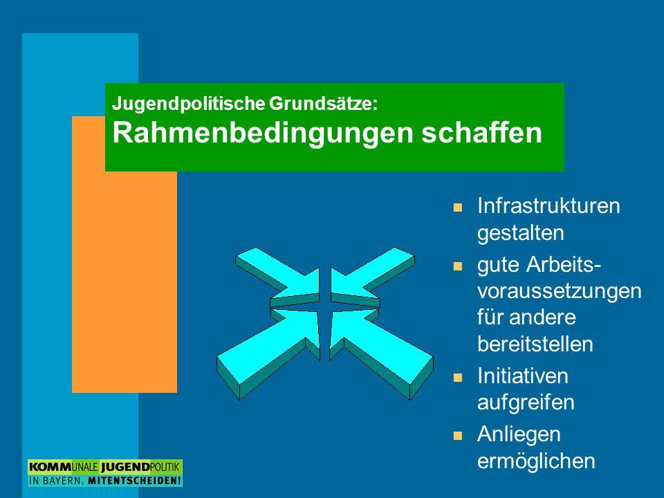 Jugendpolitische Grundsätze: Rahmenbedingungen schaffen n Infrastrukturen gestalten n gute Arbeits- voraussetzungen für andere bereitstellen n Initiativen aufgreifen n Anliegen ermöglichen