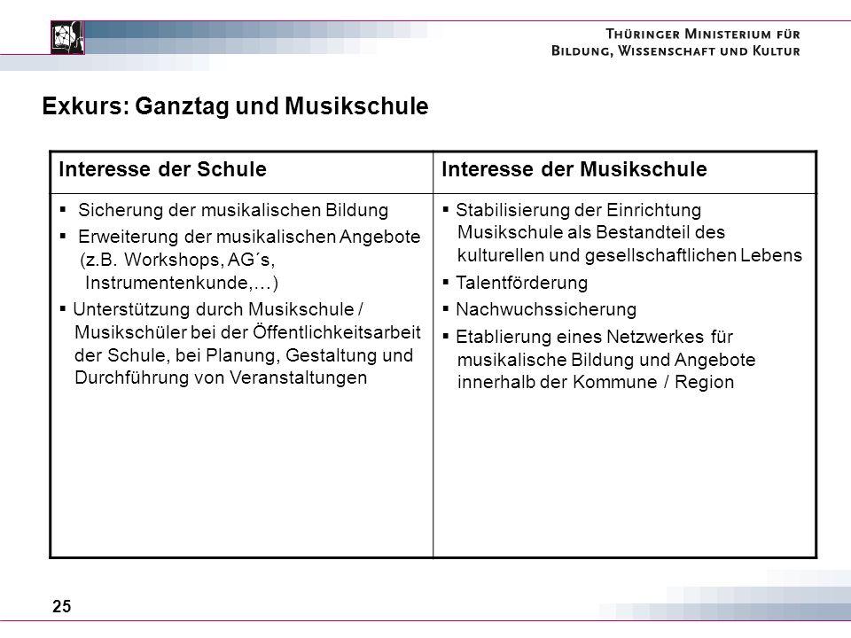 25 Exkurs: Ganztag und Musikschule Interesse der SchuleInteresse der Musikschule Sicherung der musikalischen Bildung Erweiterung der musikalischen Angebote (z.B.