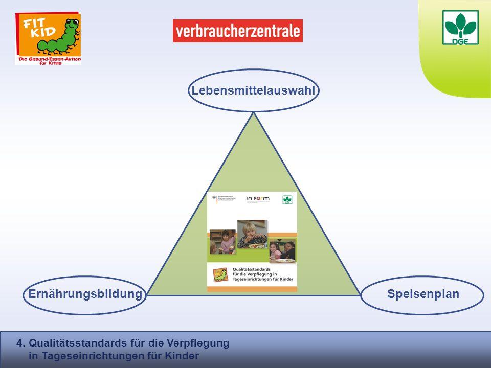 Lebensmittelauswahl Speisenplan 4. Qualitätsstandards für die Verpflegung in Tageseinrichtungen für Kinder Ernährungsbildung