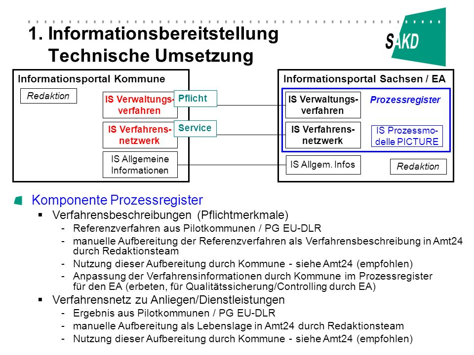 Informationsportal KommuneInformationsportal Sachsen / EA Redaktion IS Verfahrens- netzwerk IS Verwaltungs- verfahren Redaktion IS Allgemeine Informat