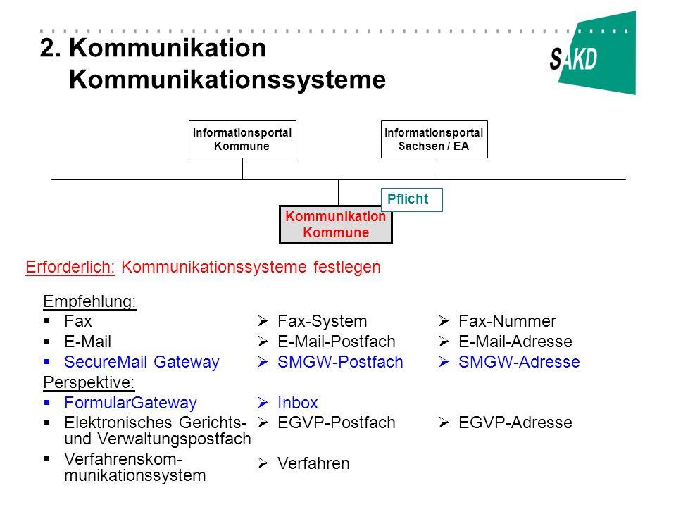 2. Kommunikation Kommunikationssysteme Informationsportal Kommune Kommunikation Kommune Informationsportal Sachsen / EA Empfehlung: Fax E-Mail SecureM