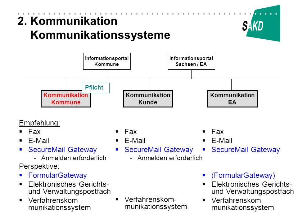 2. Kommunikation Kommunikationssysteme Informationsportal Kommune Kommunikation Kommune Kommunikation EA Kommunikation Kunde Informationsportal Sachse