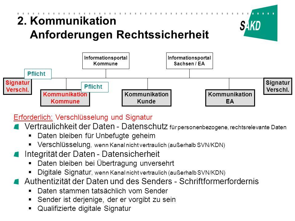 2. Kommunikation Anforderungen Rechtssicherheit Informationsportal Kommune Kommunikation Kommune Kommunikation EA Kommunikation Kunde Signatur Verschl