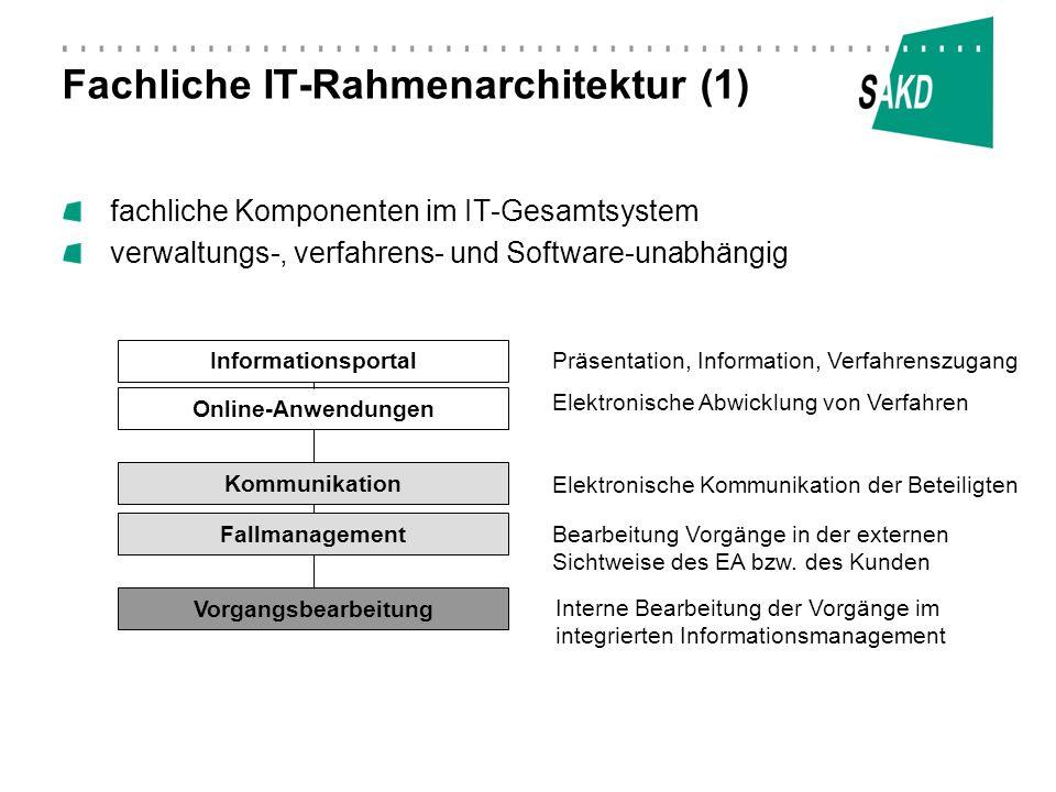Fachliche IT-Rahmenarchitektur (2) Informationsportal KommuneInformationsportal Sachsen / EA Online- Anwendungen Kommunikation Kommune Kommunikation EA Vorgangsbearbeitung Kommune IMI Fallmanagement EA Signatur Verschl.