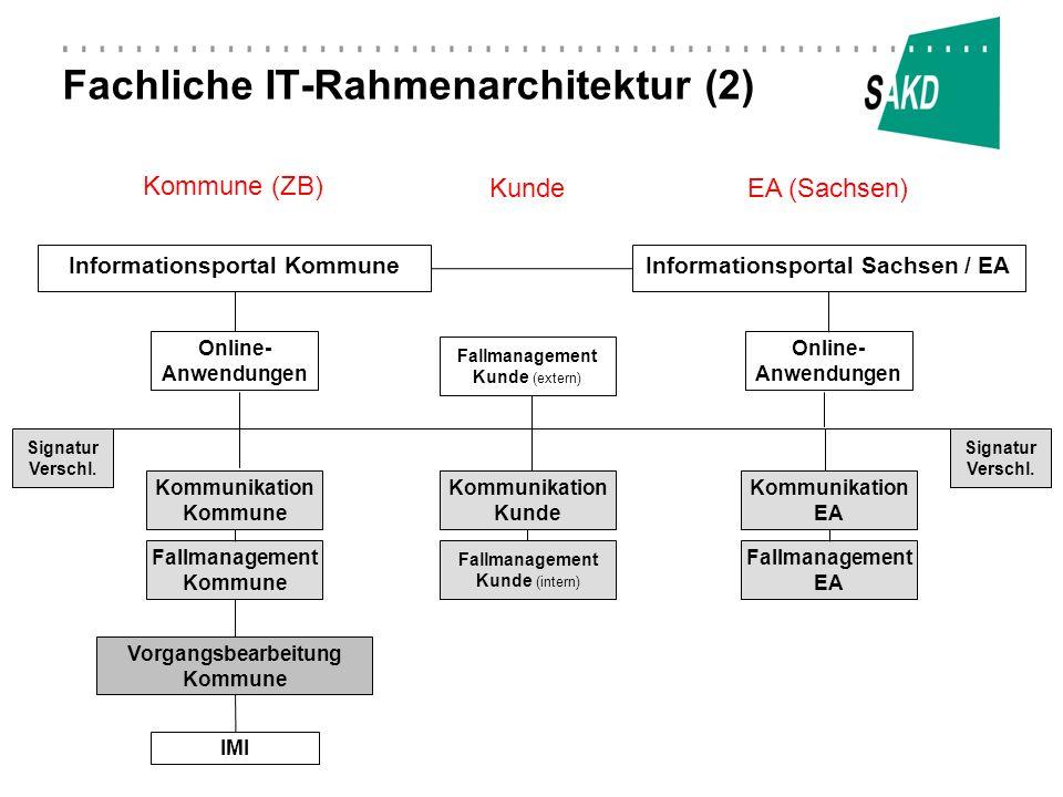 Fachliche IT-Rahmenarchitektur (2) Informationsportal KommuneInformationsportal Sachsen / EA Online- Anwendungen Kommunikation Kommune Kommunikation E