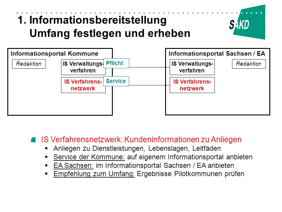 Informationsportal KommuneInformationsportal Sachsen / EA Redaktion IS Verfahrens- netzwerk Redaktion IS Verfahrens- netzwerk 1. Informationsbereitste