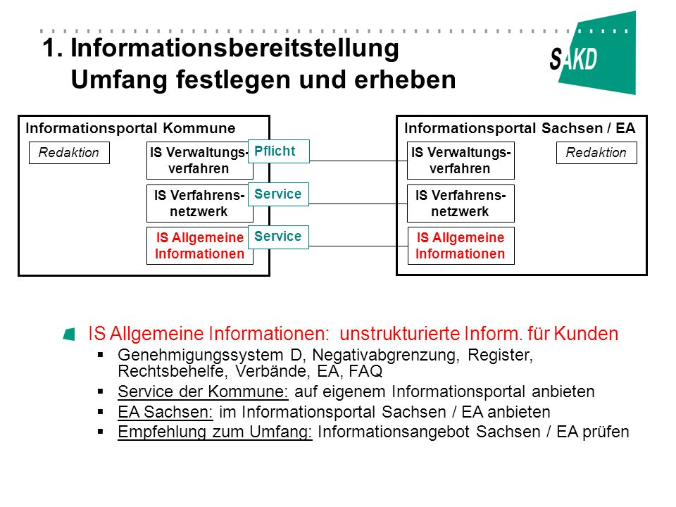 Informationsportal KommuneInformationsportal Sachsen / EA Redaktion IS Allgemeine Informationen IS Allgemeine Informationen 1. Informationsbereitstell