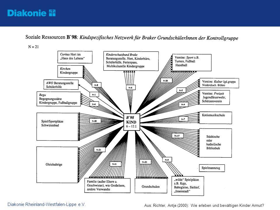Diakonie Rheinland-Westfalen-Lippe e.V. Aus: Richter, Antje (2000): Wie erleben und bewältigen Kinder Armut?