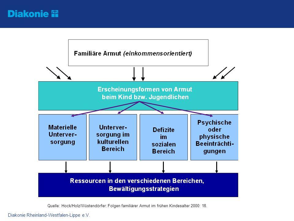 Diakonie Rheinland-Westfalen-Lippe e.V. Quelle: Hock/Holz/Wüstendörfer: Folgen familiärer Armut im frühen Kindesalter 2000: 18.