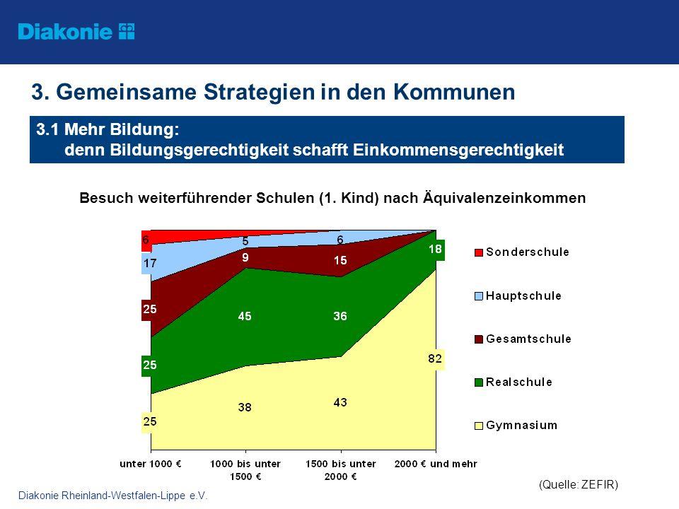 Diakonie Rheinland-Westfalen-Lippe e.V. 3. Gemeinsame Strategien in den Kommunen 3.1 Mehr Bildung: denn Bildungsgerechtigkeit schafft Einkommensgerech