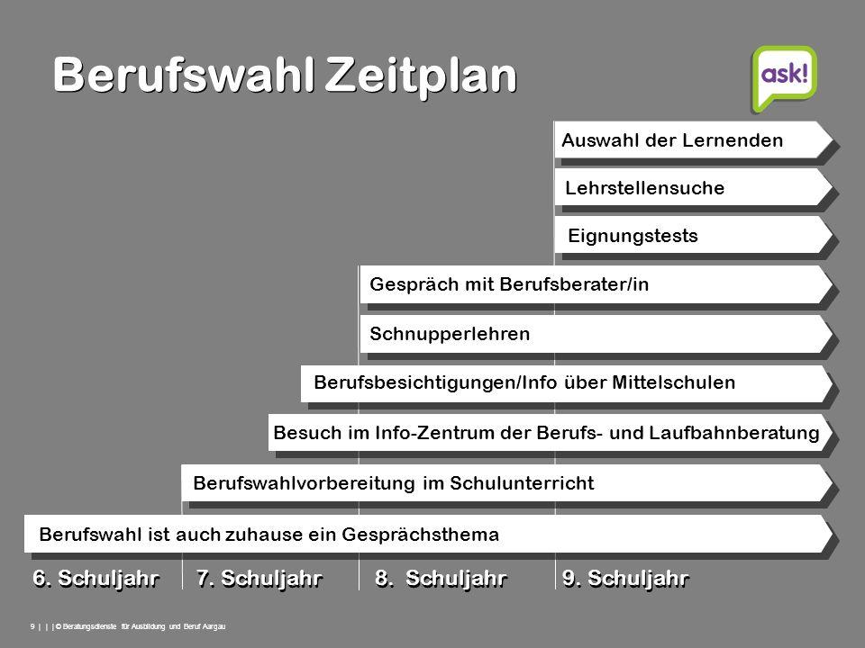 9 | | | © Beratungsdienste für Ausbildung und Beruf Aargau Berufswahl Zeitplan 6. Schuljahr 7. Schuljahr 8. Schuljahr 9. Schuljahr Berufswahlvorbereit