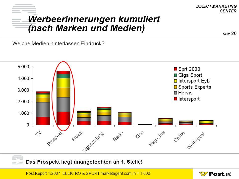 DIRECT MARKETING CENTER Post.Report 1/2007 ELEKTRO & SPORT marketagent.com, n = 1.000 Seite 20 Werbeerinnerungen kumuliert (nach Marken und Medien) Welche Medien hinterlassen Eindruck.