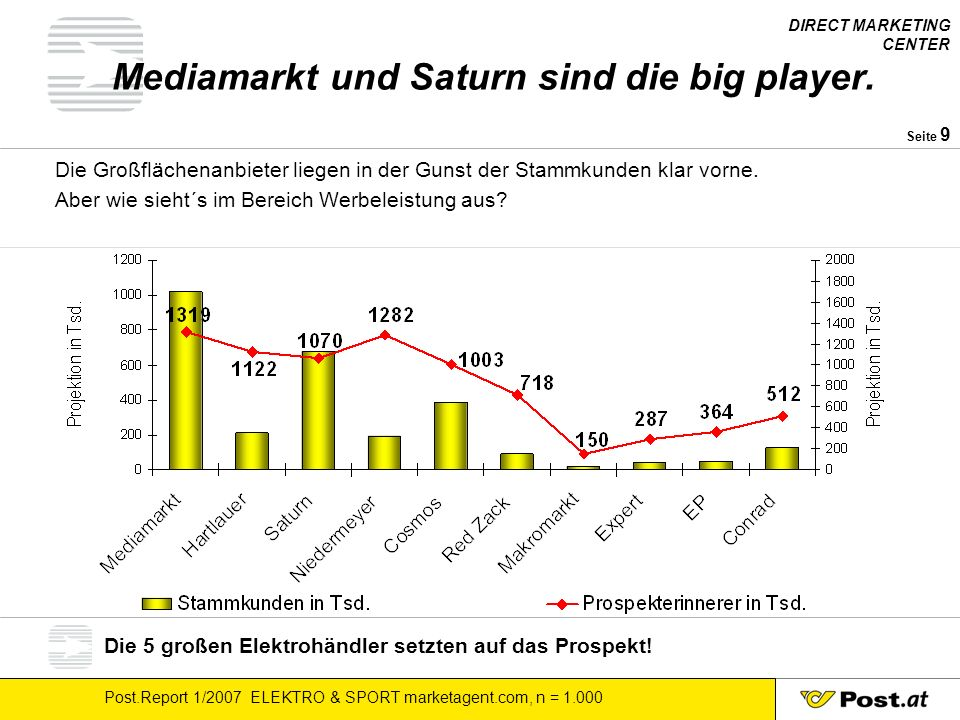 DIRECT MARKETING CENTER Post.Report 1/2007 ELEKTRO & SPORT marketagent.com, n = Seite 9 Mediamarkt und Saturn sind die big player.