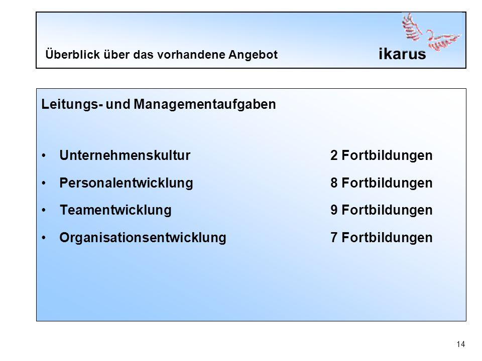 ikarus 14 Überblick über das vorhandene Angebot Leitungs- und Managementaufgaben Unternehmenskultur2 Fortbildungen Personalentwicklung 8 Fortbildungen Teamentwicklung 9 Fortbildungen Organisationsentwicklung 7 Fortbildungen