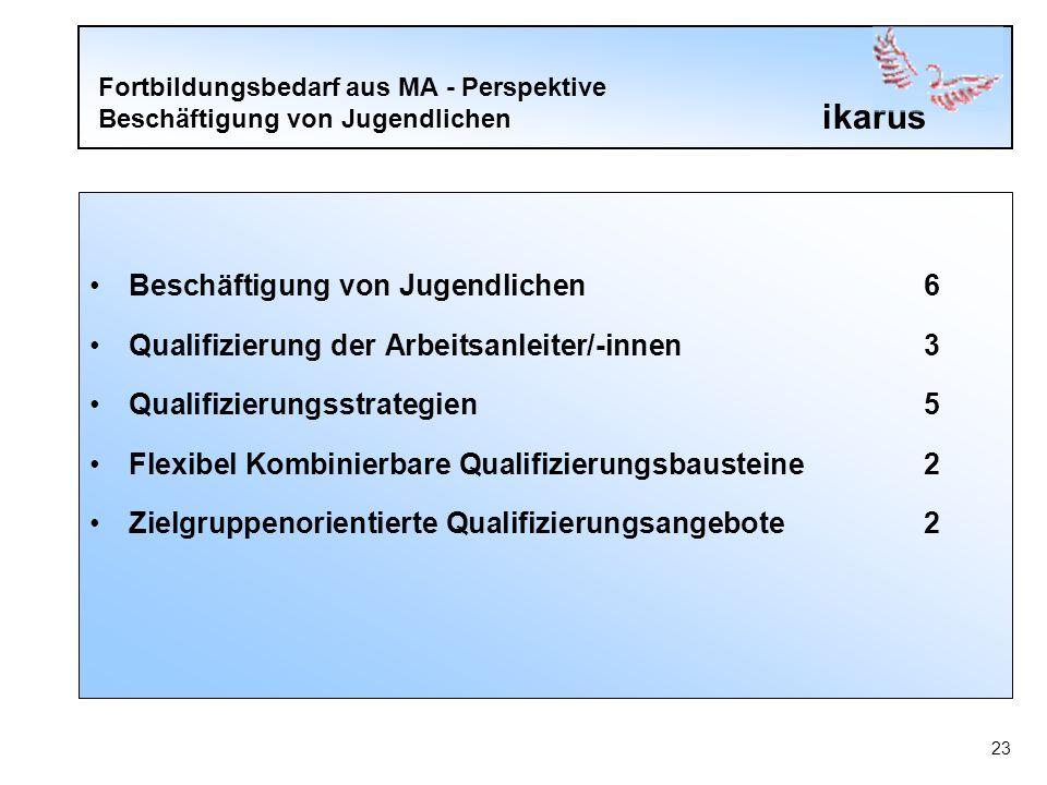 ikarus 23 Fortbildungsbedarf aus MA - Perspektive Beschäftigung von Jugendlichen Beschäftigung von Jugendlichen6 Qualifizierung der Arbeitsanleiter/-innen3 Qualifizierungsstrategien5 Flexibel Kombinierbare Qualifizierungsbausteine2 Zielgruppenorientierte Qualifizierungsangebote2