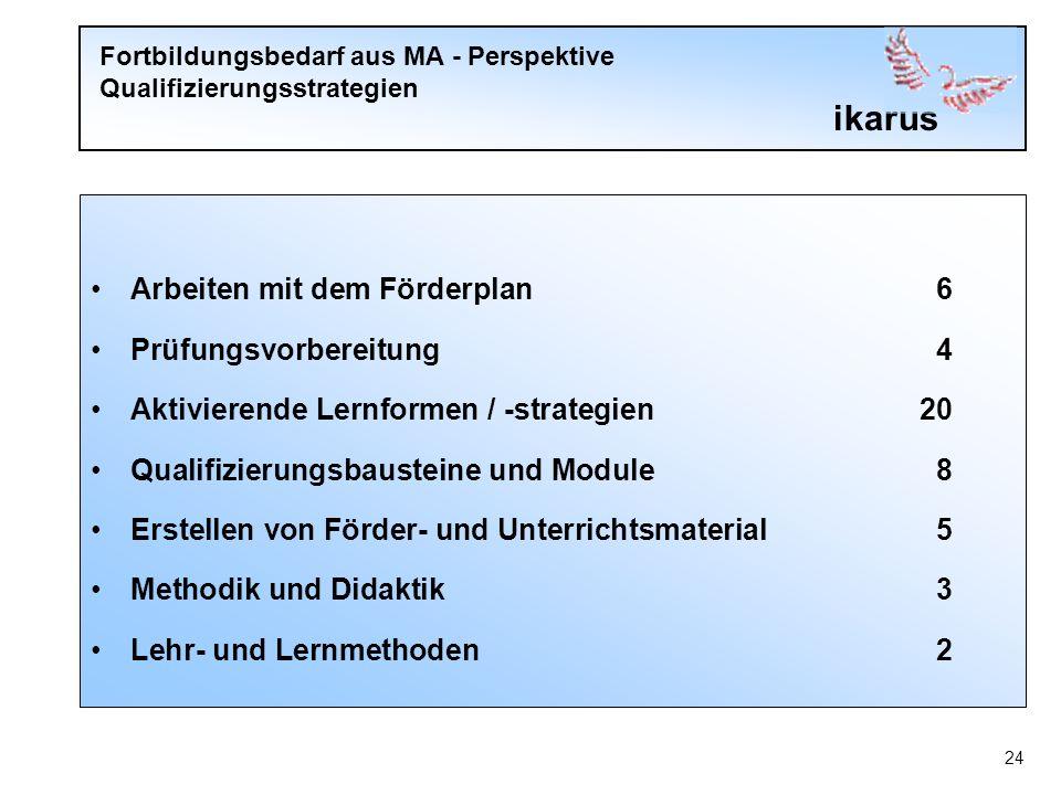 ikarus 24 Fortbildungsbedarf aus MA - Perspektive Qualifizierungsstrategien Arbeiten mit dem Förderplan6 Prüfungsvorbereitung4 Aktivierende Lernformen / -strategien20 Qualifizierungsbausteine und Module8 Erstellen von Förder- und Unterrichtsmaterial5 Methodik und Didaktik3 Lehr- und Lernmethoden2
