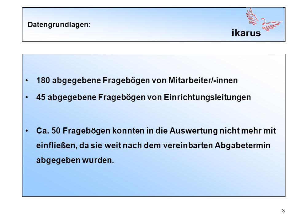 ikarus 3 Datengrundlagen: 180 abgegebene Fragebögen von Mitarbeiter/-innen 45 abgegebene Fragebögen von Einrichtungsleitungen Ca.