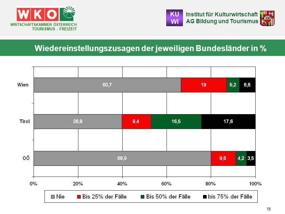 Institut für Kulturwirtschaft AG Bildung und Tourismus WIRTSCHAFTSKAMMER ÖSTERREICH TOURISMUS - FREIZEIT 18 Wiedereinstellungszusagen der jeweiligen Bundesländer in %