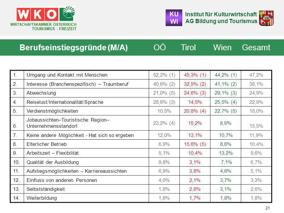 Institut für Kulturwirtschaft AG Bildung und Tourismus WIRTSCHAFTSKAMMER ÖSTERREICH TOURISMUS - FREIZEIT 21 Berufseinstiegsgründe (M/A) OÖ Tirol Wien Gesamt 1.Umgang und Kontakt mit Menschen 52,2% (1)45,3% (1)44,2% (1) 47,2% 2.Interesse (Branchenspezifisch) – Traumberuf 40,6% (2)32,5% (2)41,1% (2) 38,1% 3.Abwechslung 21,0% (5)24,6% (3)29,1% (3) 24,9% 4.Reiselust/Internationalität/Sprache 28,6% (3)14,5%25,5% (4) 22,9% 5.Verdienstmöglichkeiten 10,5%20,8% (4)22,7% (5) 18,0% 6.