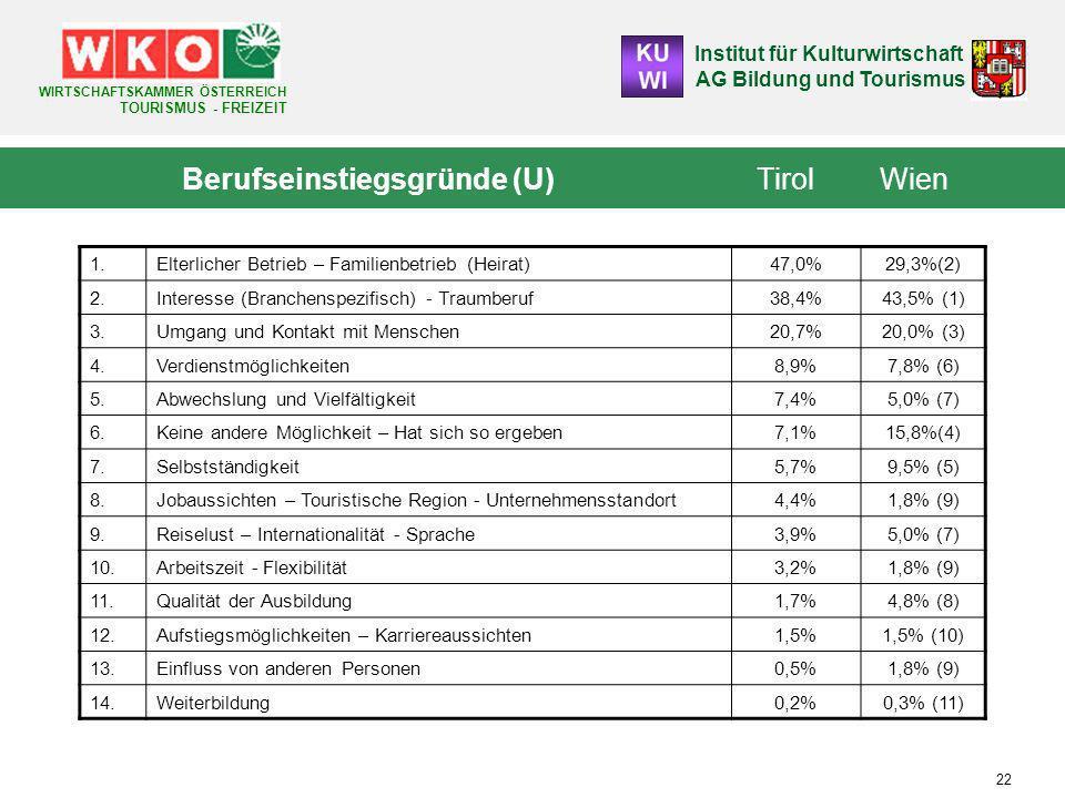 Institut für Kulturwirtschaft AG Bildung und Tourismus WIRTSCHAFTSKAMMER ÖSTERREICH TOURISMUS - FREIZEIT 22 Berufseinstiegsgründe (U) Tirol Wien 1.Elterlicher Betrieb – Familienbetrieb (Heirat) 47,0%29,3%(2) 2.Interesse (Branchenspezifisch) - Traumberuf 38,4%43,5% (1) 3.Umgang und Kontakt mit Menschen 20,7%20,0% (3) 4.Verdienstmöglichkeiten 8,9%7,8% (6) 5.Abwechslung und Vielfältigkeit 7,4%5,0% (7) 6.Keine andere Möglichkeit – Hat sich so ergeben 7,1%15,8%(4) 7.Selbstständigkeit 5,7%9,5% (5) 8.Jobaussichten – Touristische Region - Unternehmensstandort 4,4%1,8% (9) 9.Reiselust – Internationalität - Sprache 3,9%5,0% (7) 10.Arbeitszeit - Flexibilität 3,2%1,8% (9) 11.Qualität der Ausbildung 1,7%4,8% (8) 12.Aufstiegsmöglichkeiten – Karriereaussichten 1,5%1,5% (10) 13.Einfluss von anderen Personen 0,5%1,8% (9) 14.Weiterbildung 0,2%0,3% (11)