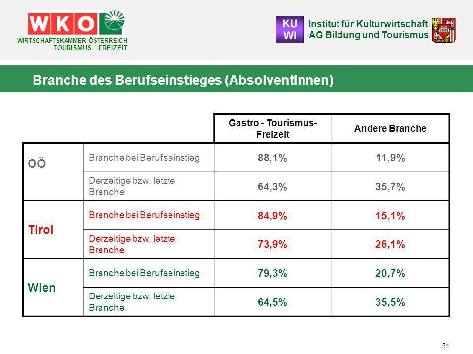 Institut für Kulturwirtschaft AG Bildung und Tourismus WIRTSCHAFTSKAMMER ÖSTERREICH TOURISMUS - FREIZEIT 31 Gastro - Tourismus- Freizeit Andere Branche OÖ Branche bei Berufseinstieg 88,1%11,9% Derzeitige bzw.