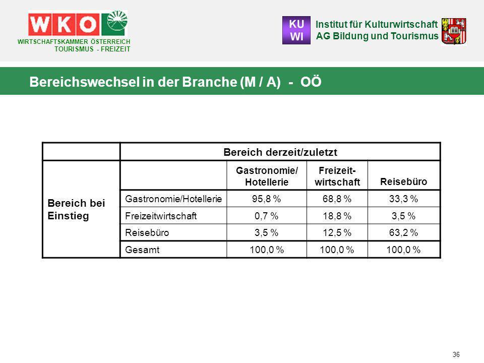 Institut für Kulturwirtschaft AG Bildung und Tourismus WIRTSCHAFTSKAMMER ÖSTERREICH TOURISMUS - FREIZEIT 36 Bereichswechsel in der Branche (M / A) - OÖ Bereich derzeit/zuletzt Bereich bei Einstieg Gastronomie/ Hotellerie Freizeit- wirtschaftReisebüro Gastronomie/Hotellerie95,8 %68,8 %33,3 % Freizeitwirtschaft0,7 %18,8 %3,5 % Reisebüro3,5 %12,5 %63,2 % Gesamt100,0 %