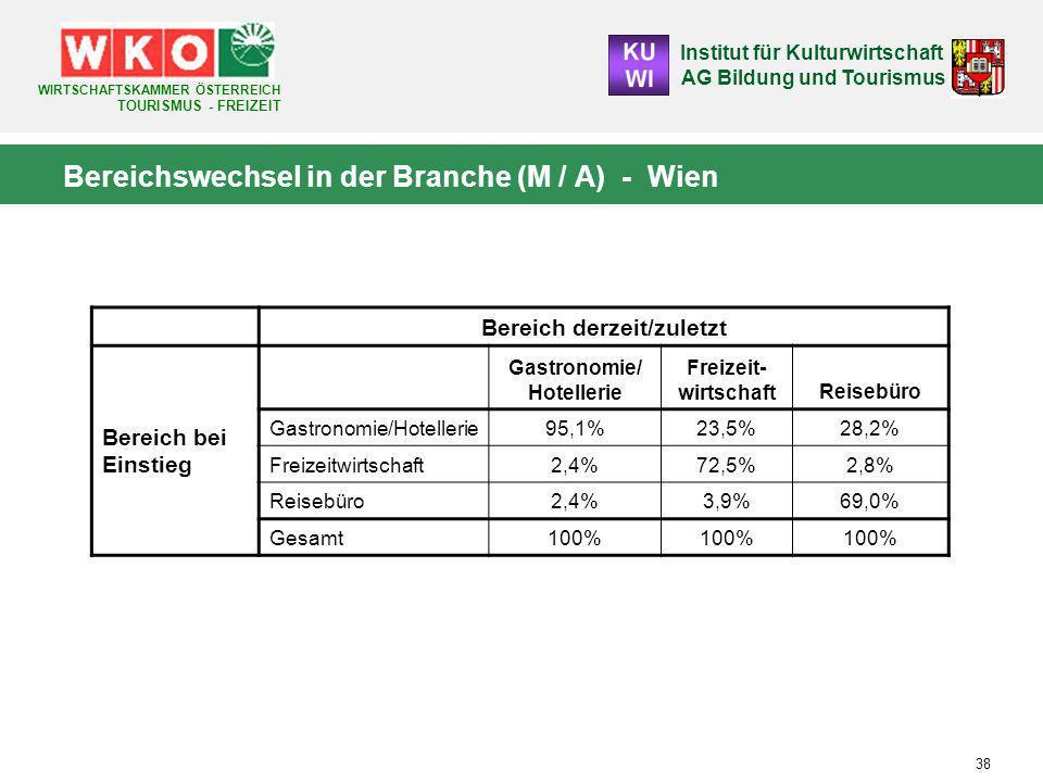 Institut für Kulturwirtschaft AG Bildung und Tourismus WIRTSCHAFTSKAMMER ÖSTERREICH TOURISMUS - FREIZEIT 38 Bereichswechsel in der Branche (M / A) - Wien Bereich derzeit/zuletzt Bereich bei Einstieg Gastronomie/ Hotellerie Freizeit- wirtschaftReisebüro Gastronomie/Hotellerie95,1%23,5%28,2% Freizeitwirtschaft2,4%72,5%2,8% Reisebüro2,4%3,9%69,0% Gesamt100%