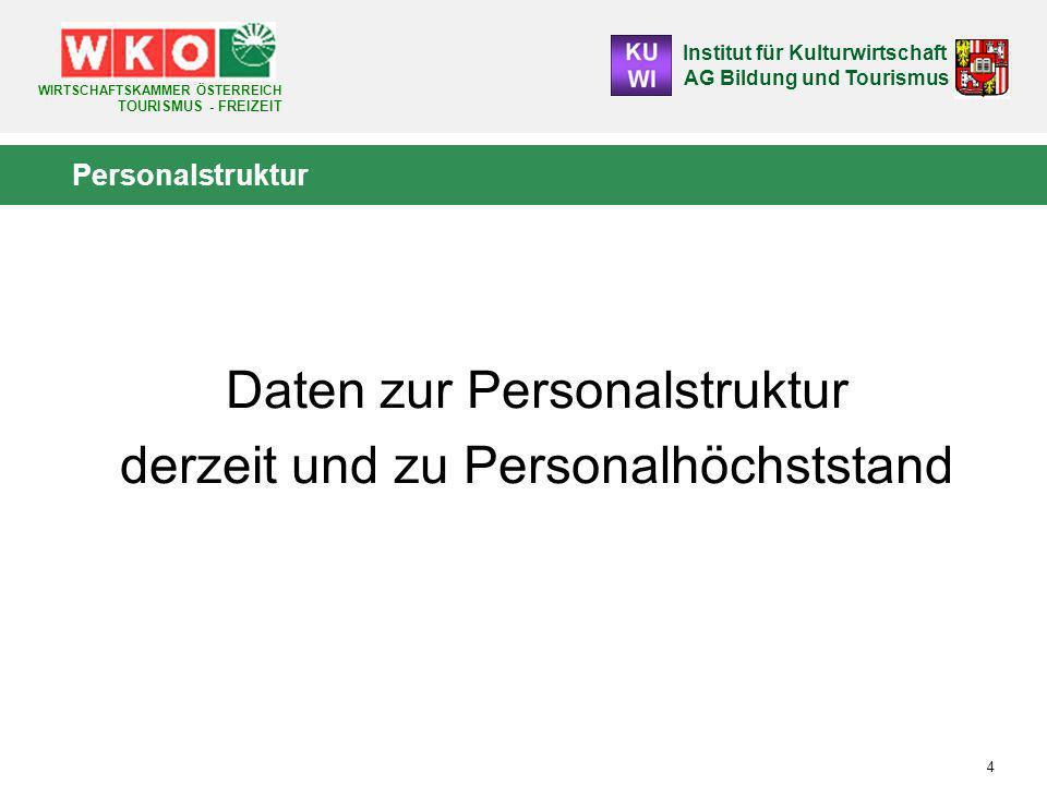 Institut für Kulturwirtschaft AG Bildung und Tourismus WIRTSCHAFTSKAMMER ÖSTERREICH TOURISMUS - FREIZEIT 55 Gründe für keine Teilnahme an Weiterbildungen (A) - 1.