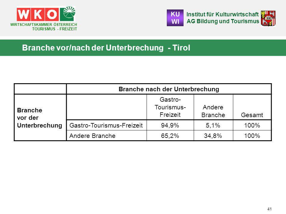 Institut für Kulturwirtschaft AG Bildung und Tourismus WIRTSCHAFTSKAMMER ÖSTERREICH TOURISMUS - FREIZEIT 41 Branche vor/nach der Unterbrechung - Tirol Branche nach der Unterbrechung Branche vor der Unterbrechung Gastro- Tourismus- Freizeit Andere BrancheGesamt Gastro-Tourismus-Freizeit94,9%5,1%100% Andere Branche65,2%34,8%100%
