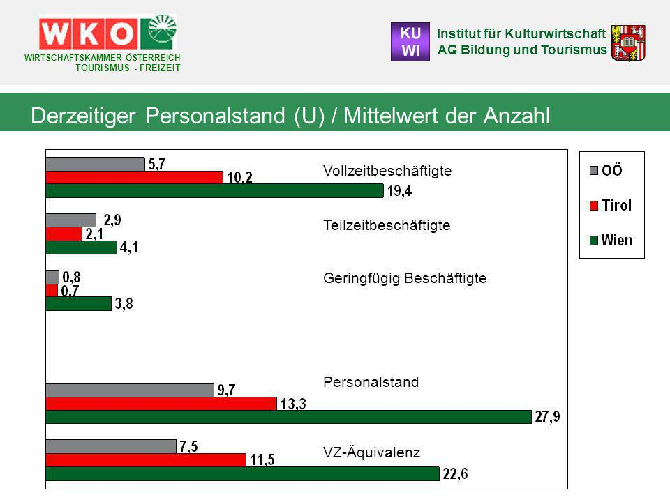 Institut für Kulturwirtschaft AG Bildung und Tourismus WIRTSCHAFTSKAMMER ÖSTERREICH TOURISMUS - FREIZEIT 6 Personalhöchststand: Mittelwert (U) Davon durchschnittlicher Anteil an Hilfskräften: OÖ 39,1% Tirol 35,9 %Wien 36,4 % Davon durchschnittlicher Anteil an Nicht-ÖsterreicherInnen: OÖ 12,1 %Tirol 22 %Wien 26,6 % Sind darunter auch Personen aus der UnternehmerInnenfamilie?