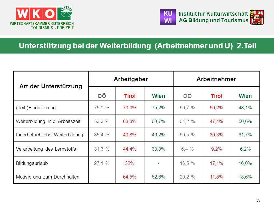 Institut für Kulturwirtschaft AG Bildung und Tourismus WIRTSCHAFTSKAMMER ÖSTERREICH TOURISMUS - FREIZEIT 59 Art der Unterstützung ArbeitgeberArbeitnehmer OÖTirolWienOÖTirolWien (Teil-)Finanzierung75,9 %79,3%75,2%69,7 %59,2%48,1% Weiterbildung in d.