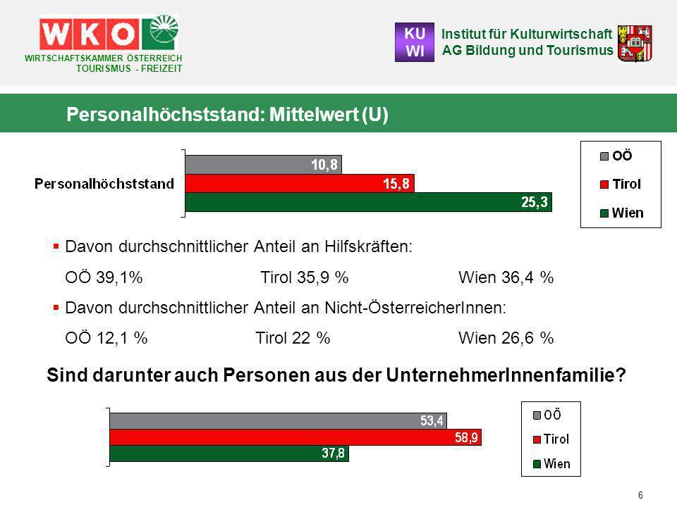 Institut für Kulturwirtschaft AG Bildung und Tourismus WIRTSCHAFTSKAMMER ÖSTERREICH TOURISMUS - FREIZEIT 37 Bereichswechsel in der Branche (M / A) - Tirol Bereich derzeit/zuletzt Bereich bei Einstieg Gastronomie/ Hotellerie Freizeit- wirtschaftReisebüro Gastronomie/Hotellerie97,7%18,8%39,4% Freizeitwirtschaft0,5%81,3%3,0% Reisebüro1,8%0,0%57,6% Gesamt100,0 %