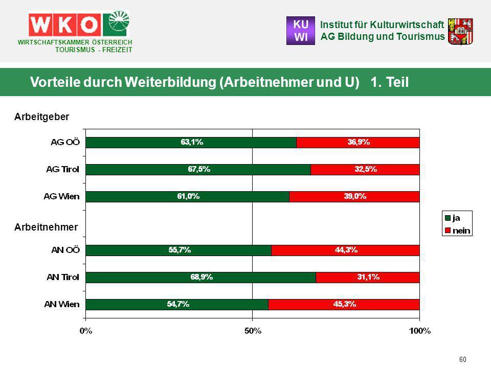 Institut für Kulturwirtschaft AG Bildung und Tourismus WIRTSCHAFTSKAMMER ÖSTERREICH TOURISMUS - FREIZEIT 60 Vorteile durch Weiterbildung (Arbeitnehmer und U) 1.