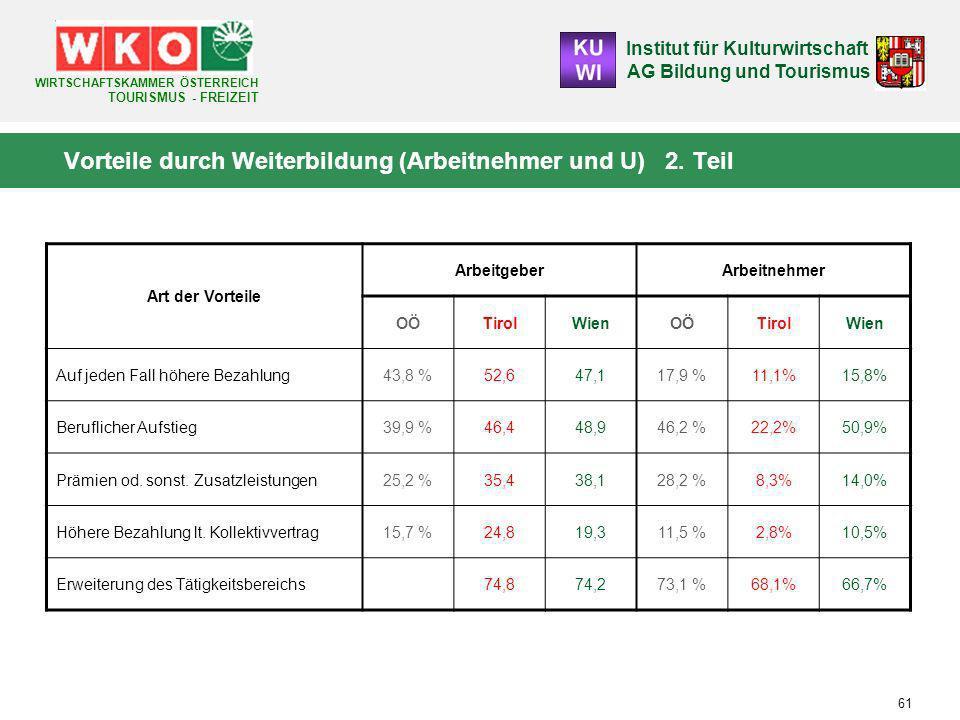 Institut für Kulturwirtschaft AG Bildung und Tourismus WIRTSCHAFTSKAMMER ÖSTERREICH TOURISMUS - FREIZEIT 61 Vorteile durch Weiterbildung (Arbeitnehmer und U) 2.