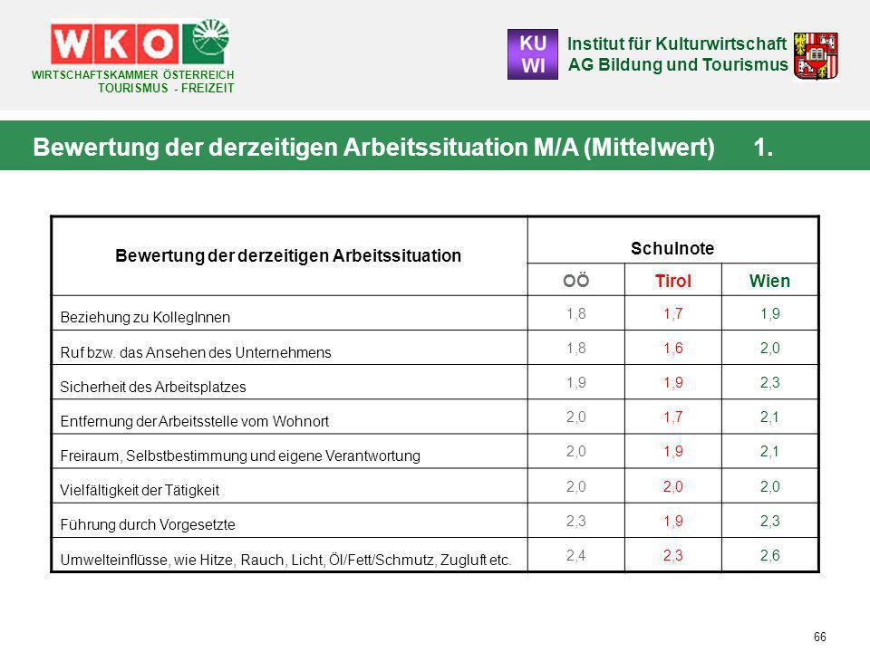 Institut für Kulturwirtschaft AG Bildung und Tourismus WIRTSCHAFTSKAMMER ÖSTERREICH TOURISMUS - FREIZEIT 66 Bewertung der derzeitigen Arbeitssituation M/A (Mittelwert) 1.