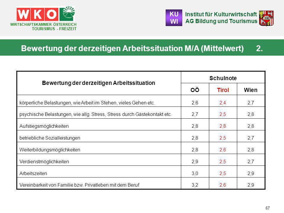 Institut für Kulturwirtschaft AG Bildung und Tourismus WIRTSCHAFTSKAMMER ÖSTERREICH TOURISMUS - FREIZEIT 67 Bewertung der derzeitigen Arbeitssituation M/A (Mittelwert) 2.