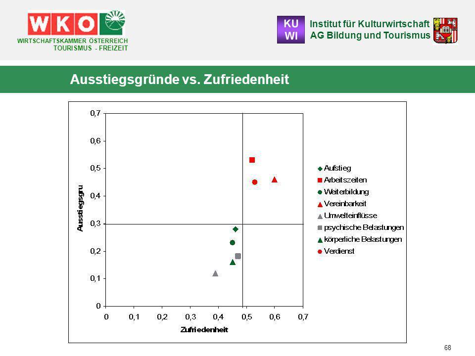 Institut für Kulturwirtschaft AG Bildung und Tourismus WIRTSCHAFTSKAMMER ÖSTERREICH TOURISMUS - FREIZEIT 68 Ausstiegsgründe vs.