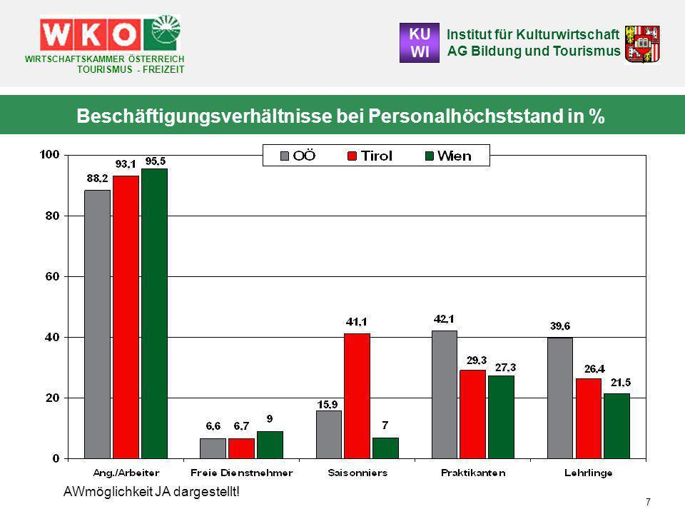 Institut für Kulturwirtschaft AG Bildung und Tourismus WIRTSCHAFTSKAMMER ÖSTERREICH TOURISMUS - FREIZEIT 7 Beschäftigungsverhältnisse bei Personalhöchststand in % AWmöglichkeit JA dargestellt!