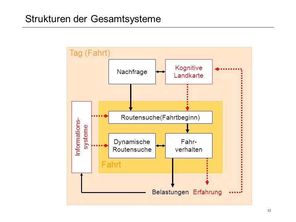 10 Strukturen der Gesamtsysteme Fahr- verhalten Dynamische Routensuche Routensuche(Fahrtbeginn) Erfahrung Kognitive Landkarte Nachfrage Belastungen In
