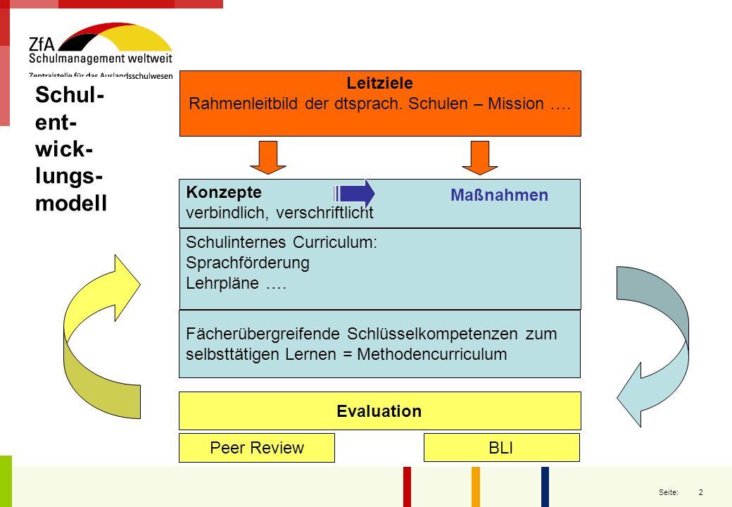 2 Seite: Leitziele Rahmenleitbild der dtsprach. Schulen – Mission …. Konzepte verbindlich, verschriftlicht Fächerübergreifende Schlüsselkompetenzen zu