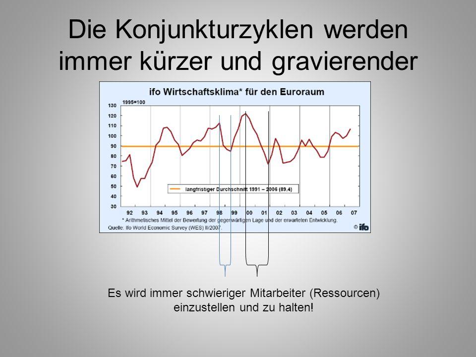 Die Konjunkturzyklen werden immer kürzer und gravierender Es wird immer schwieriger Mitarbeiter (Ressourcen) einzustellen und zu halten!