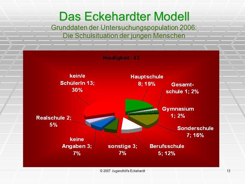 © 2007 Jugendhilfe Eckehardt13 Das Eckehardter Modell Grunddaten der Untersuchungspopulation 2006: Die Schulsituation der jungen Menschen