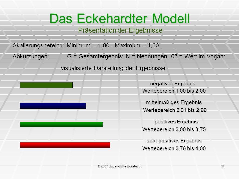 © 2007 Jugendhilfe Eckehardt14 Das Eckehardter Modell Präsentation der Ergebnisse visualisierte Darstellung der Ergebnisse negatives Ergebnis Werteber