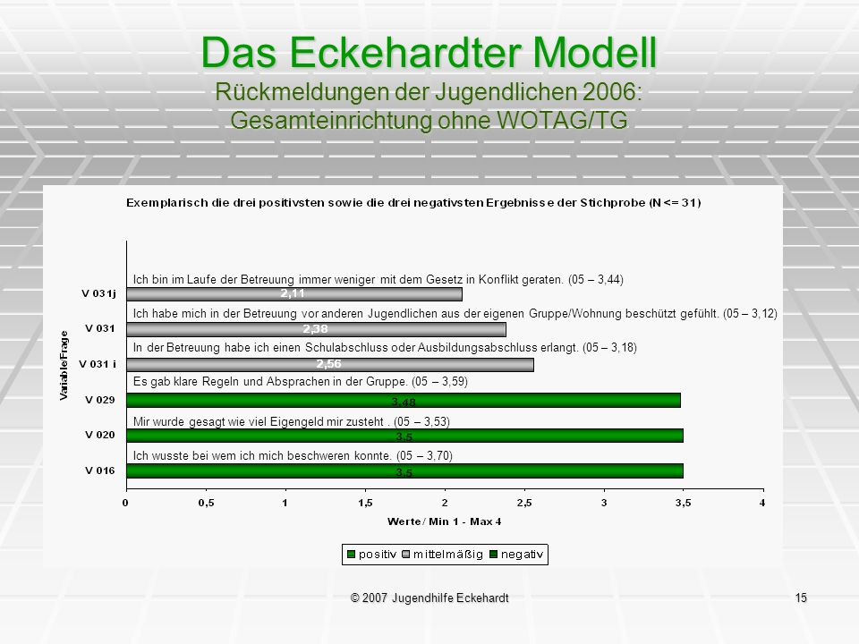 © 2007 Jugendhilfe Eckehardt15 Das Eckehardter Modell Rückmeldungen der Jugendlichen 2006: Gesamteinrichtung ohne WOTAG/TG Ich bin im Laufe der Betreu
