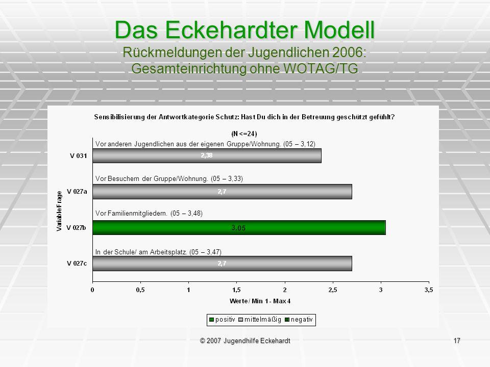 © 2007 Jugendhilfe Eckehardt17 Das Eckehardter Modell Rückmeldungen der Jugendlichen 2006: Gesamteinrichtung ohne WOTAG/TG Vor anderen Jugendlichen au