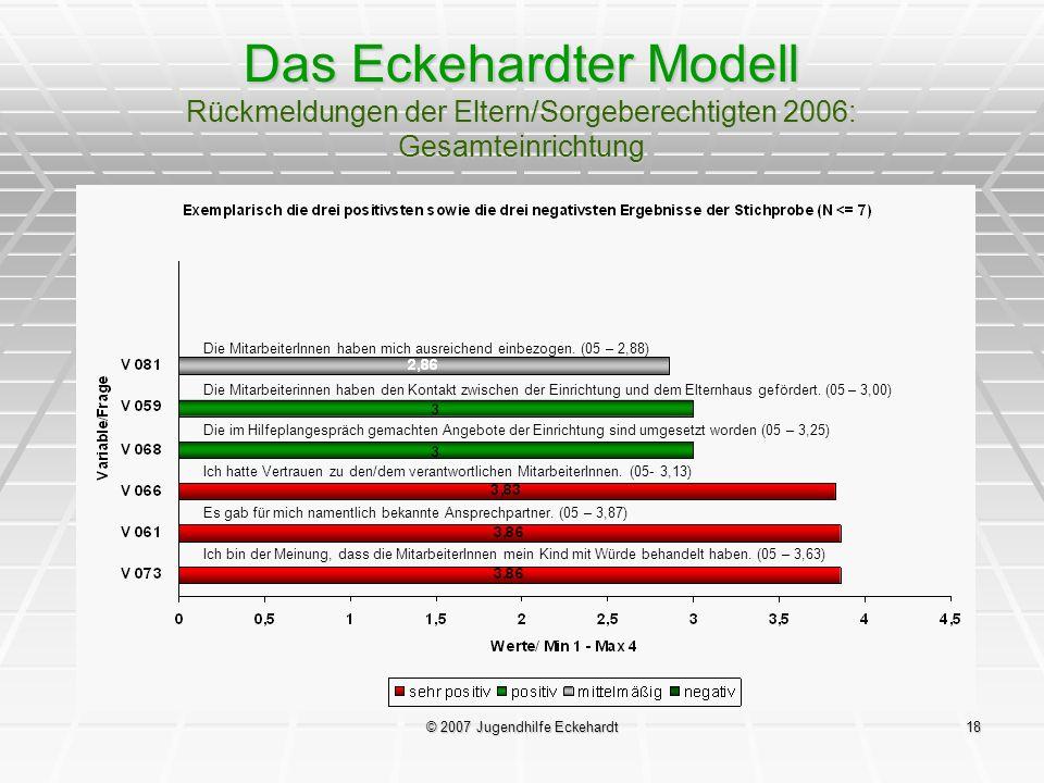 © 2007 Jugendhilfe Eckehardt18 Das Eckehardter Modell Rückmeldungen der Eltern/Sorgeberechtigten 2006: Gesamteinrichtung Die MitarbeiterInnen haben mi