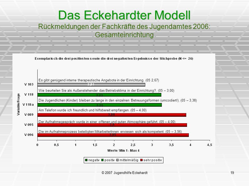 © 2007 Jugendhilfe Eckehardt19 Das Eckehardter Modell Rückmeldungen der Fachkräfte des Jugendamtes 2006: Gesamteinrichtung Es gibt genügend interne th