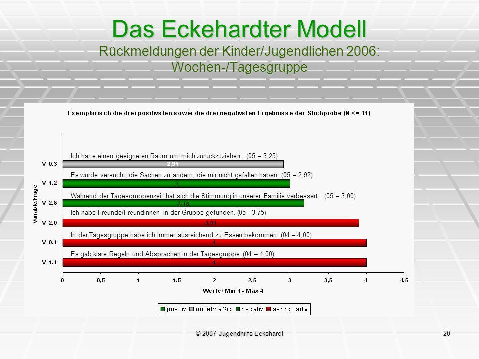© 2007 Jugendhilfe Eckehardt20 Das Eckehardter Modell Rückmeldungen der Kinder/Jugendlichen 2006: Wochen-/Tagesgruppe Ich hatte einen geeigneten Raum